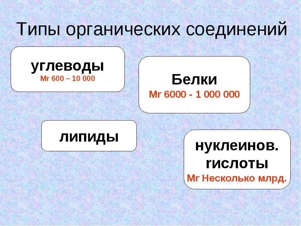 Типы органических соединений углеводы Mr 600 – 10 000 липиды Белки Mr 6000 - ...