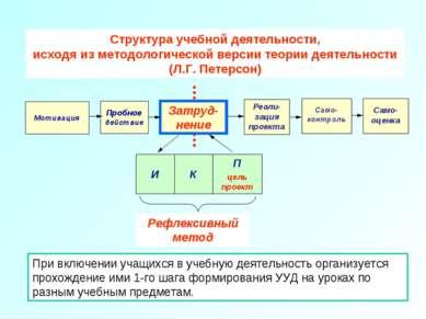 Структура учебной деятельности, исходя из методологической версии теории деят...
