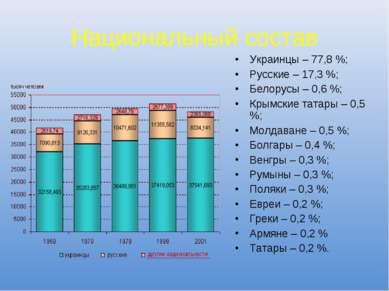 Национальный состав Украинцы – 77,8 %; Русские – 17,3 %; Белорусы – 0,6 %; Кр...