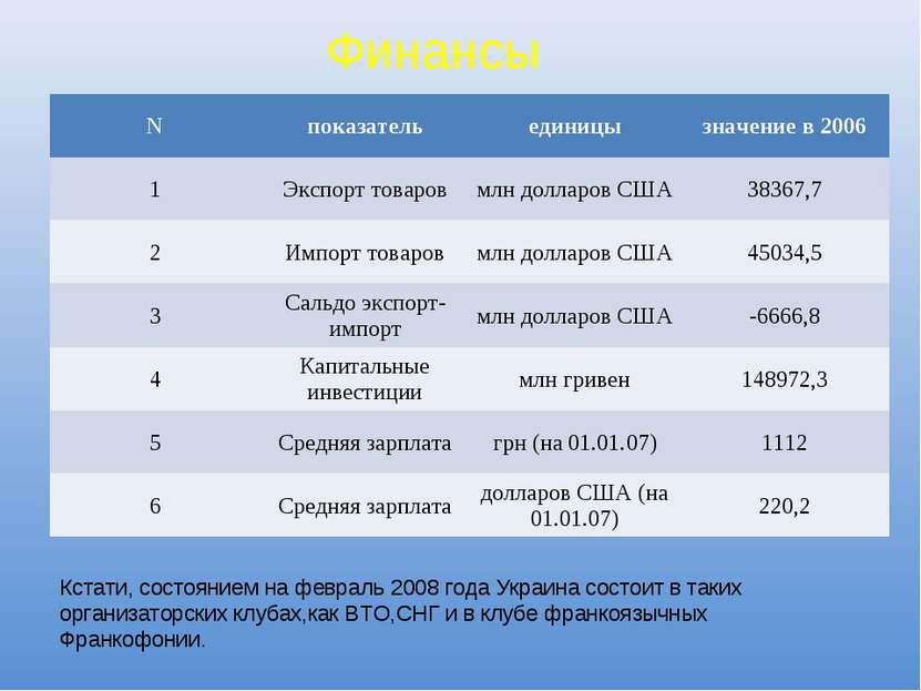 Финансы Кстати, состоянием на февраль 2008 года Украина состоит в таких орган...