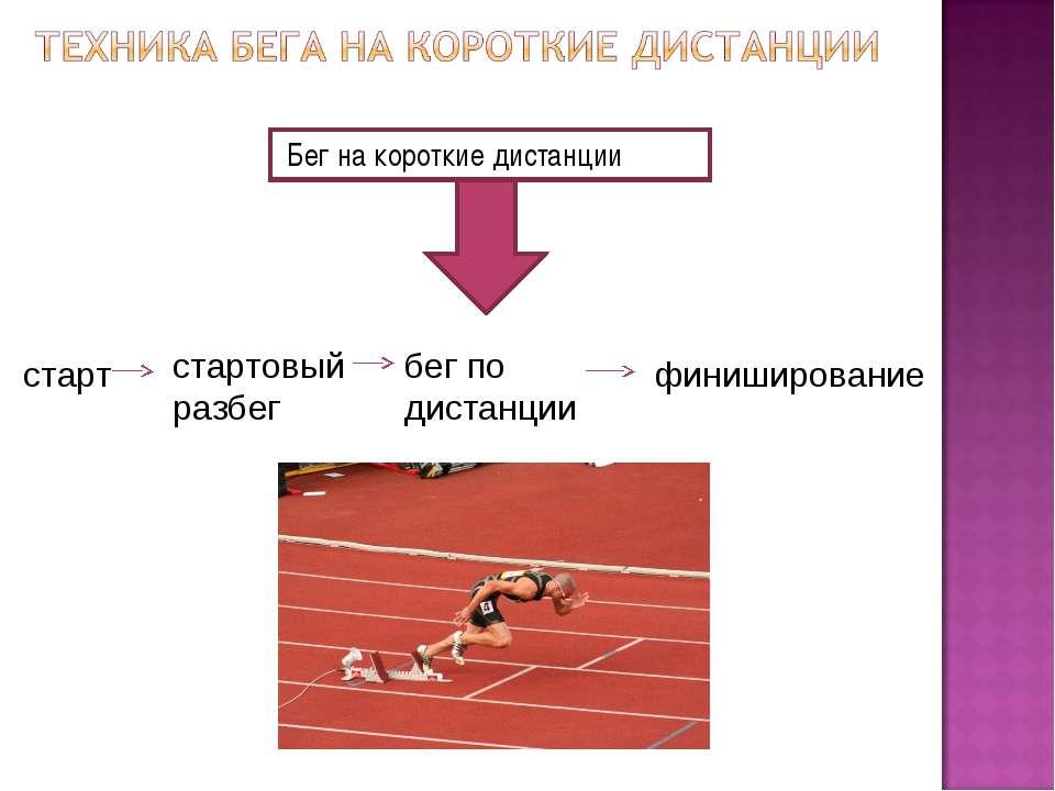 Бег на короткие дистанции старт стартовый разбег бег по дистанции финиширование