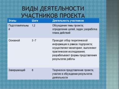 Виды деятельности участников проекта Этапы Шаги Деятельность участников Подго...