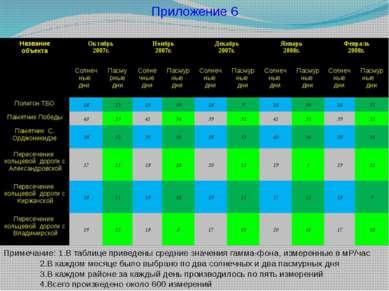 Приложение 6 Примечание: 1.В таблице приведены средние значения гамма-фона, и...