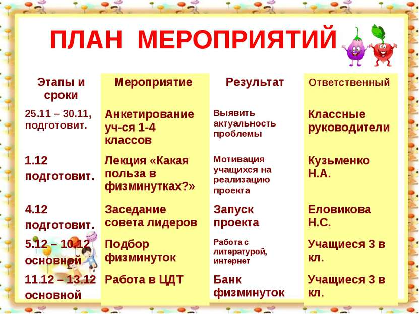 ПЛАН МЕРОПРИЯТИЙ Этапы и сроки Мероприятие Результат Ответственный 25.11 – 30...