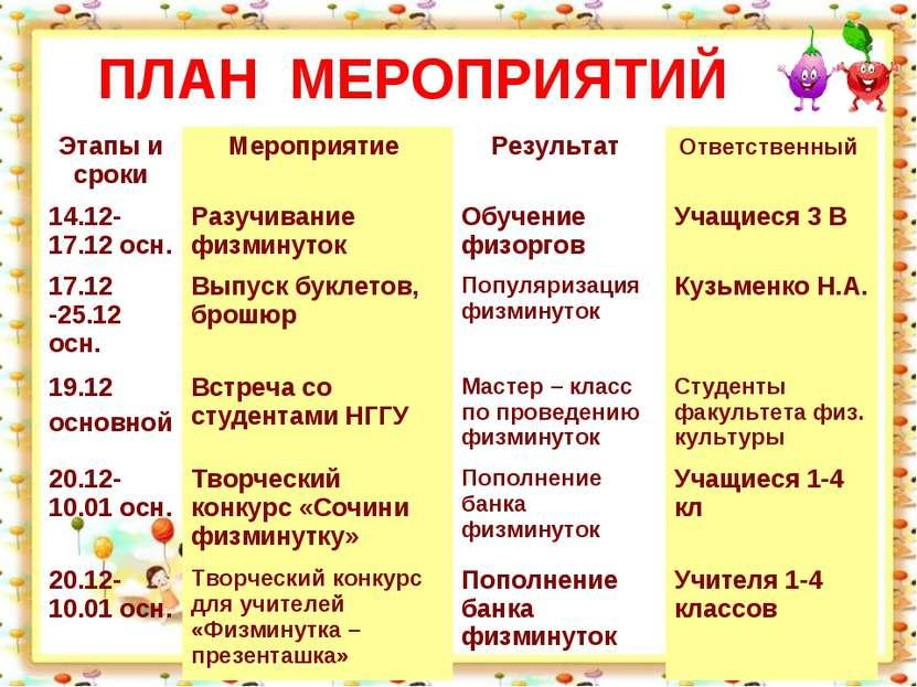 ПЛАН МЕРОПРИЯТИЙ Этапы и сроки Мероприятие Результат Ответственный 14.12-17.1...