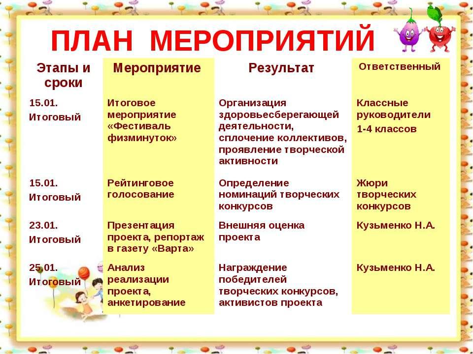 ПЛАН МЕРОПРИЯТИЙ Этапы и сроки Мероприятие Результат Ответственный 15.01. Ито...