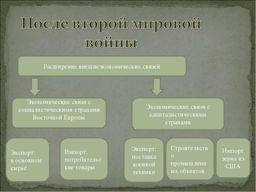 Расширение внешнеэкономических связей Экономические связи с социалистическими...