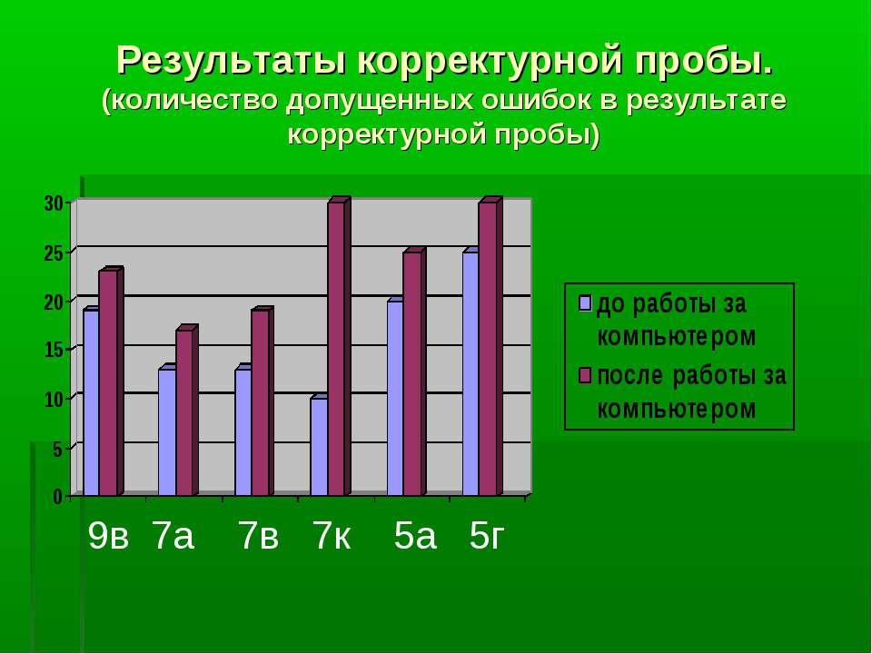 Результаты корректурной пробы. (количество допущенных ошибок в результате кор...