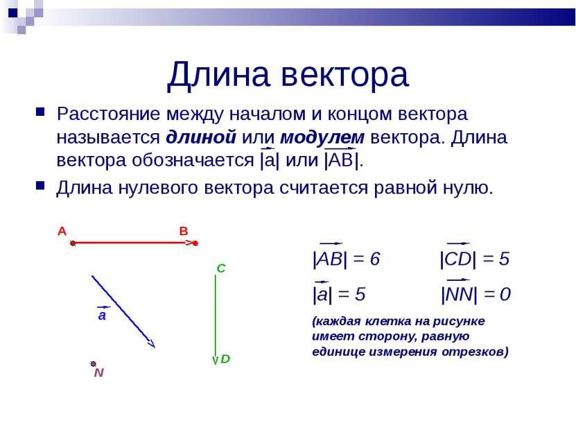 Длина вектора Расстояние между началом и концом вектора называется длиной или...