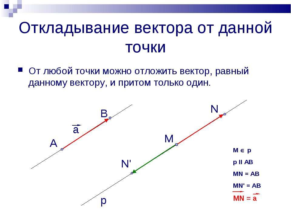 Откладывание вектора от данной точки От любой точки можно отложить вектор, ра...