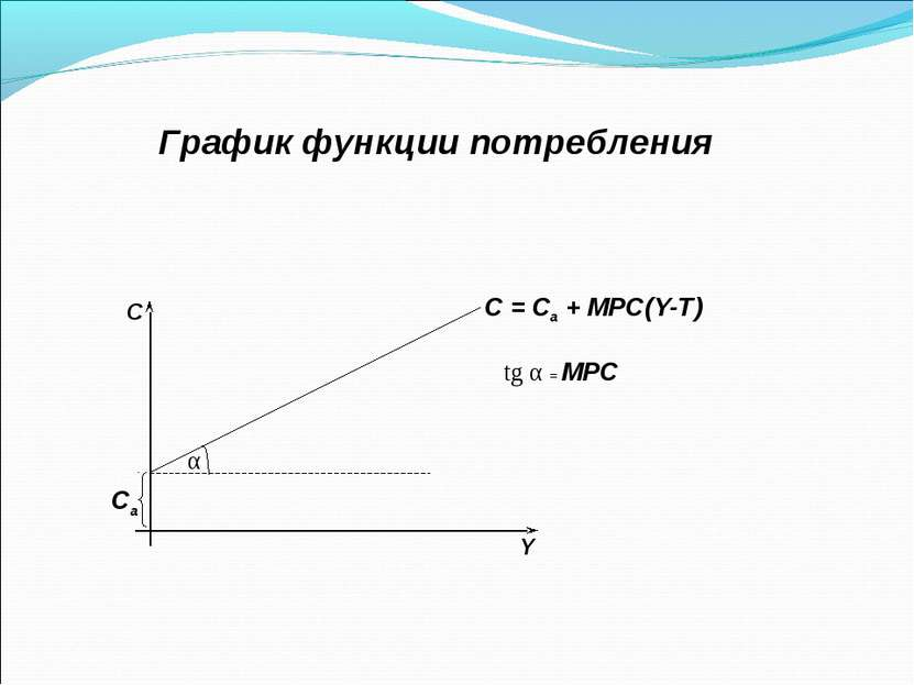График функции потребления