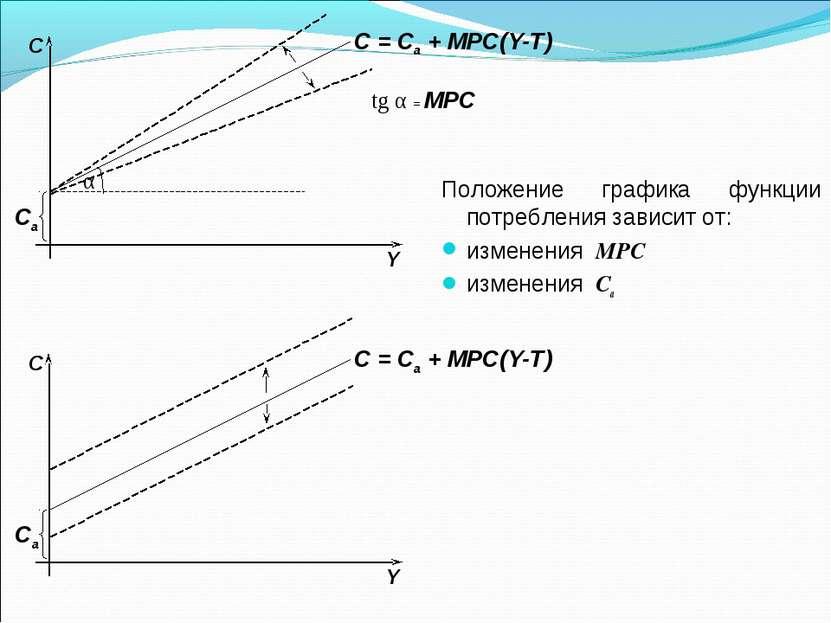 Положение графика функции потребления зависит от: изменения MPC изменения Са