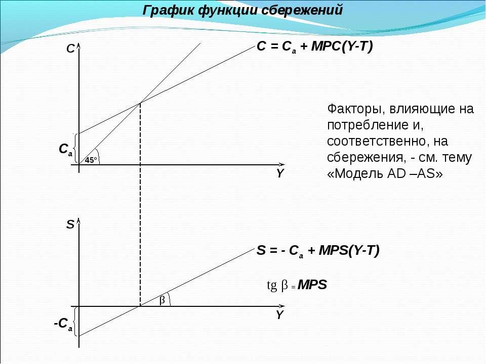График функции сбережений Факторы, влияющие на потребление и, соответственно,...