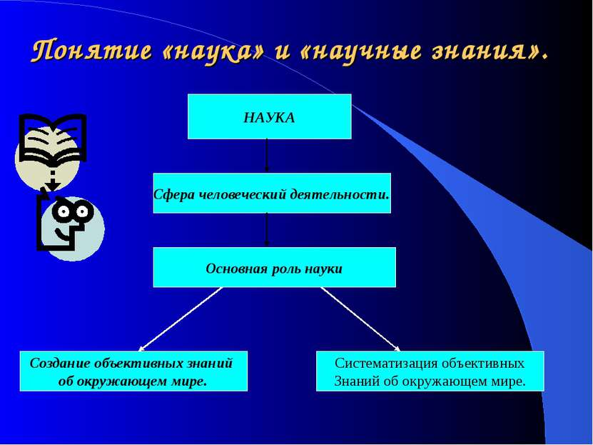 Понятие «наука» и «научные знания». НАУКА Сфера человеческий деятельности. Ос...