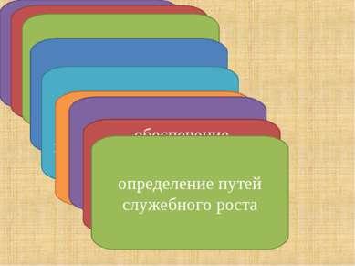 достижение взаимосвязи целей организации и отдельного сотрудника обеспечение ...