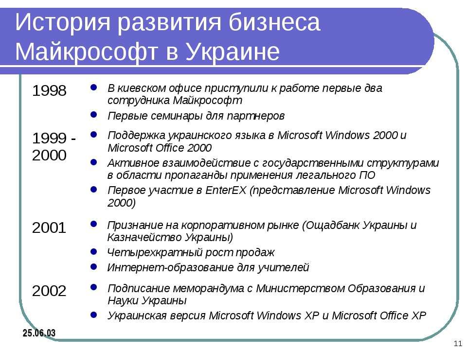 * История развития бизнеса Майкрософт в Украине 25.06.03 1998 В киевском офис...