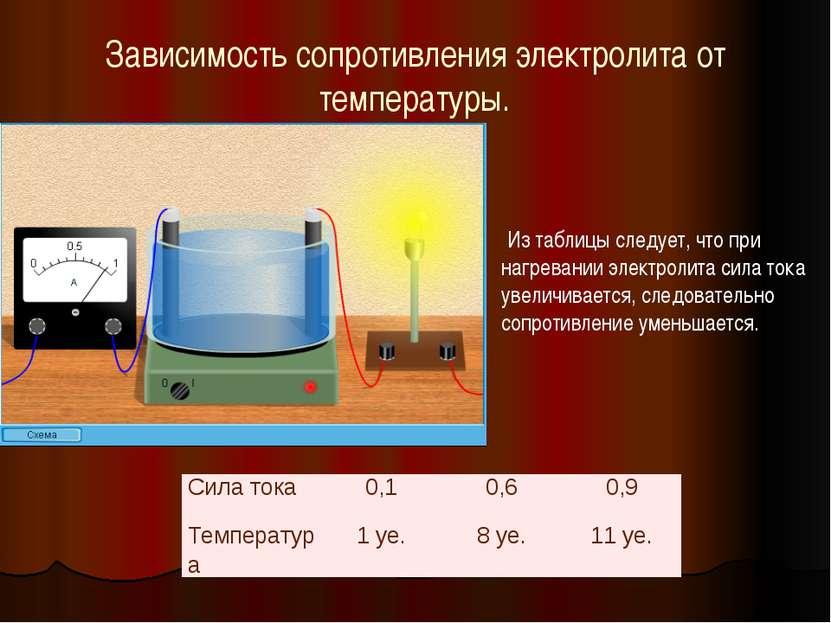 Зависимость сопротивления электролита от температуры. Из таблицы следует, что...
