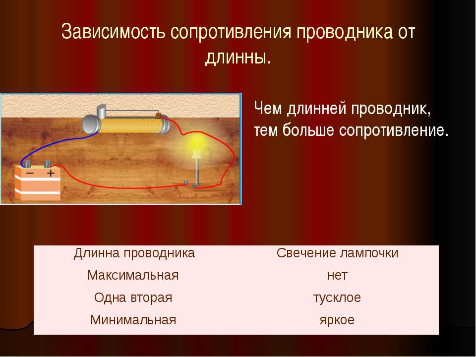Зависимость сопротивления проводника от длинны. Чем длинней проводник, тем бо...