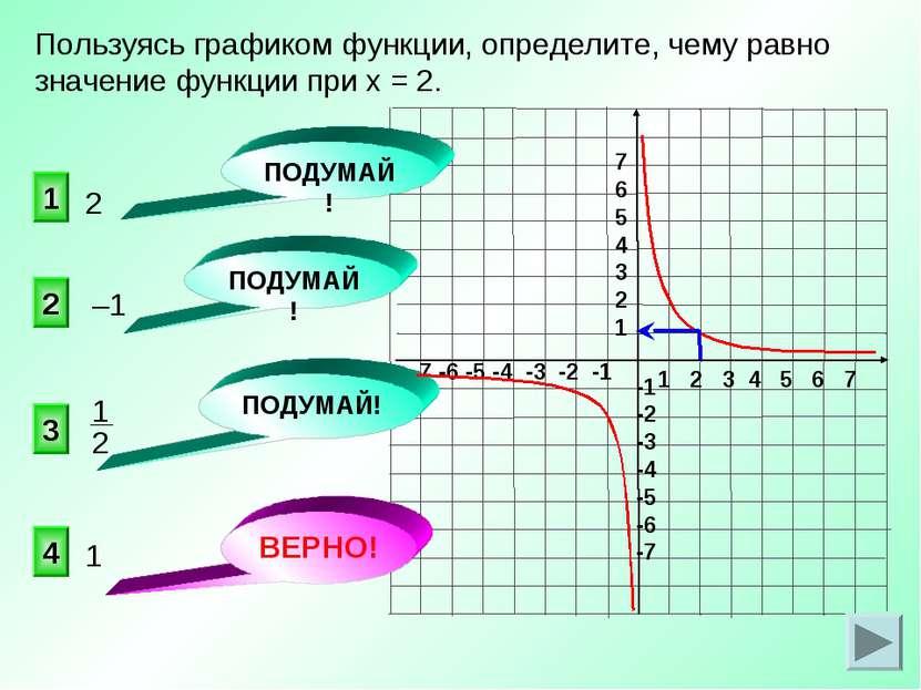 Пользуясь графиком функции, определите, чему равно значение функции при х = 2...