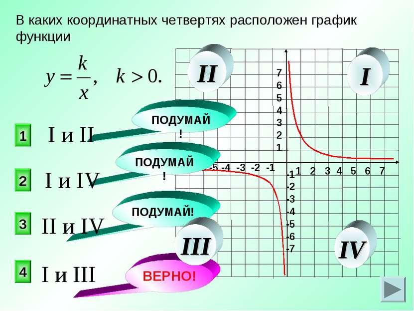 В каких координатных четвертях расположен график функции 4 2 1 3 ПОДУМАЙ! ПОД...
