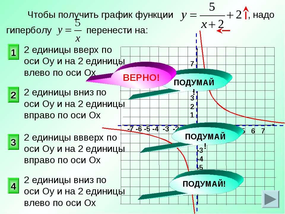 Чтобы получить график функции , надо гиперболу перенести на: 1 2 3 4 2 единиц...