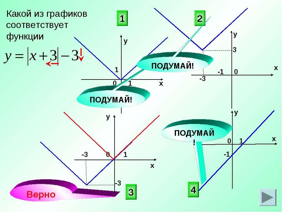 Какой из графиков соответствует функции 3 4 2 0 х у х у 0 1 1 -1 1 1 Верно 0 ...