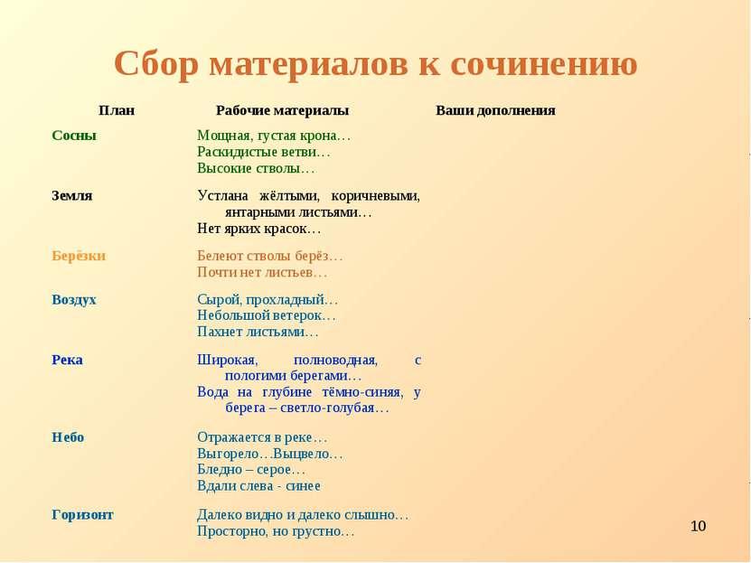* Сбор материалов к сочинению План Рабочие материалы Ваши дополнения Сосны Мо...