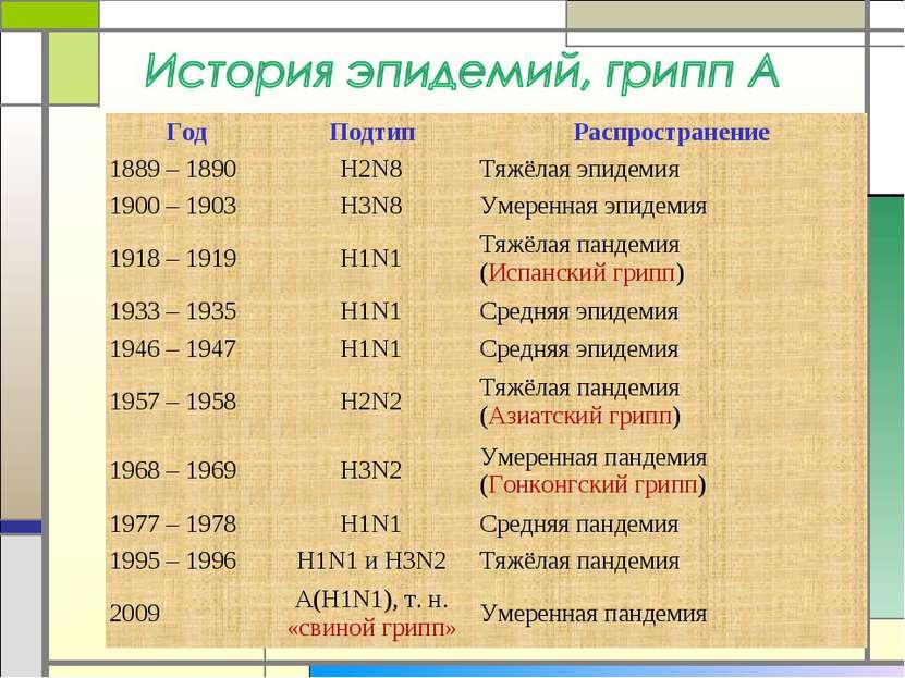 Год Подтип Распространение 1889 – 1890 H2N8 Тяжёлая эпидемия 1900 – 1903 H3N8...