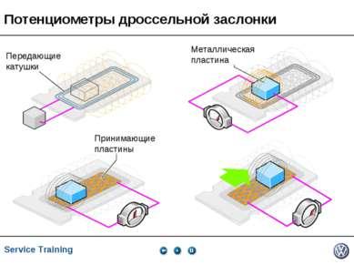 Service Training, VK-21, 05.2005 Передающие катушки Принимающие пластины Мета...