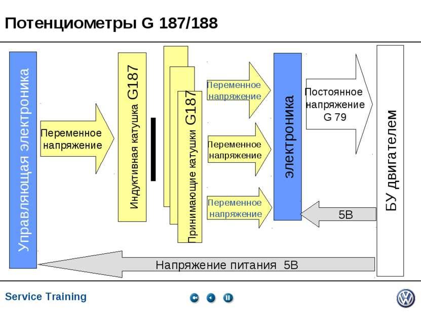 Service Training, VK-21, 05.2005 Индуктивная катушка G187 Управляющая электро...