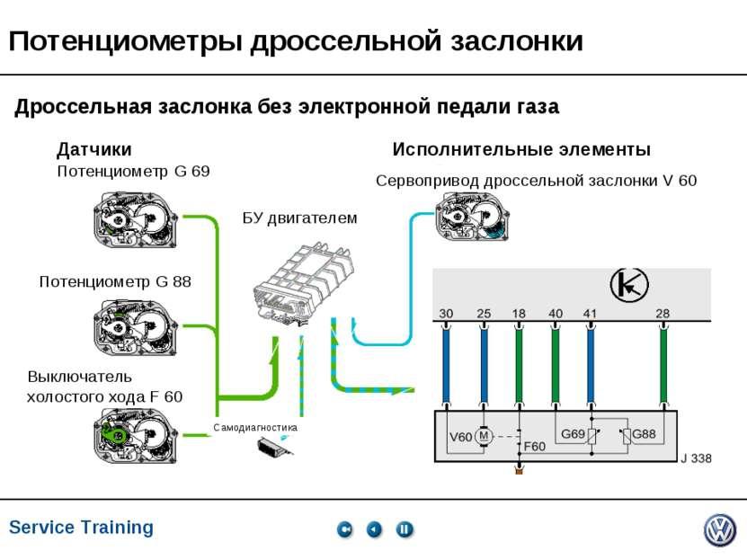 Service Training, VK-21, 05.2005 Потенциометры дроссельной заслонки Потенциом...
