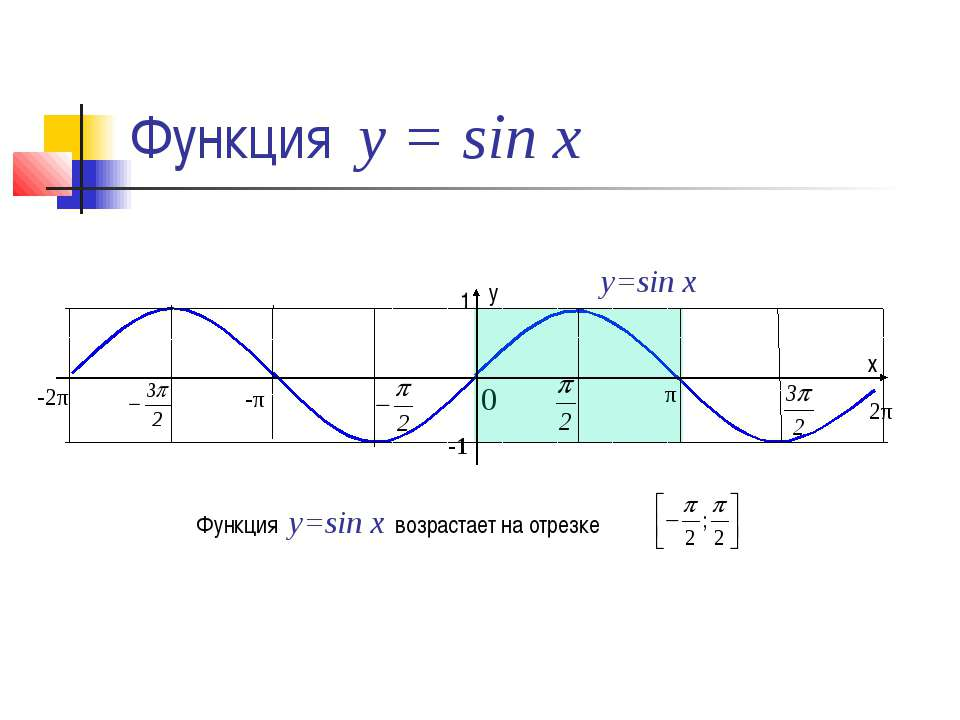 Функция у = sin x 0 y=sin x Функция y=sin x возрастает на отрезке 1