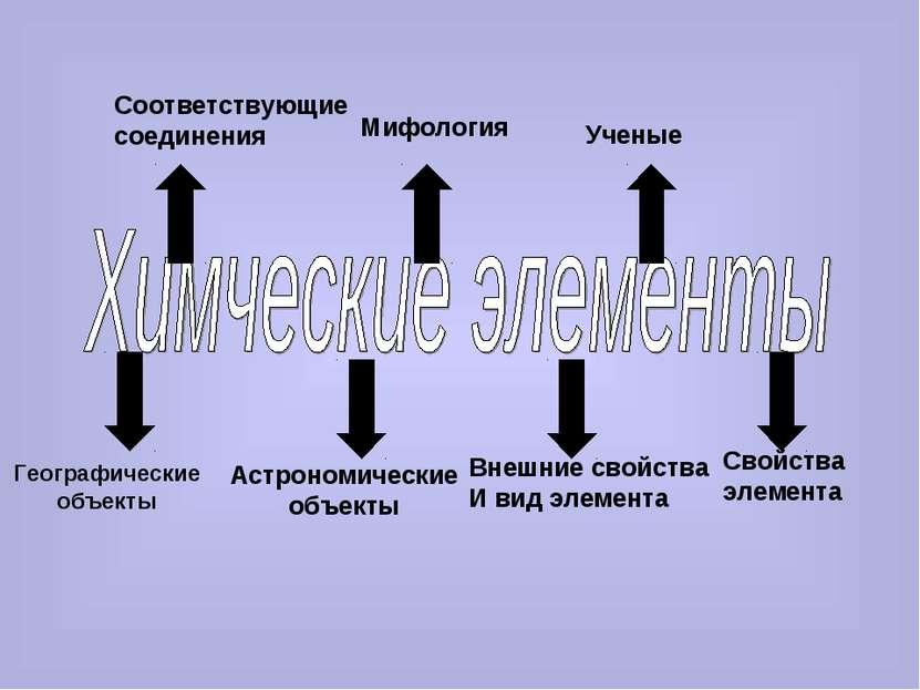 Географические объекты Астрономические объекты Внешние свойства И вид элемент...