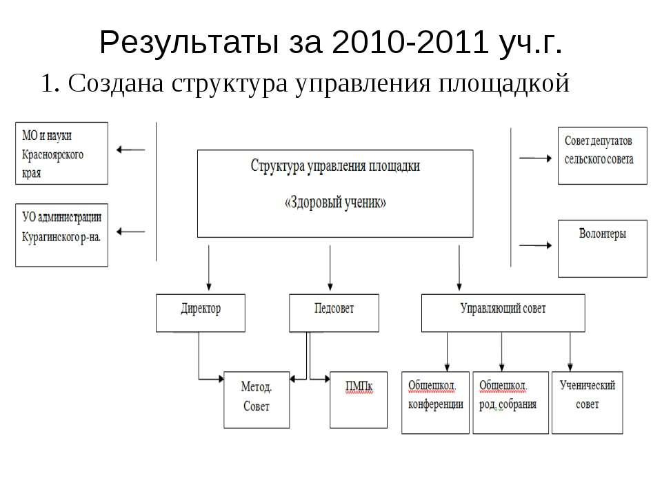 Результаты за 2010-2011 уч.г. 1. Создана структура управления площадкой