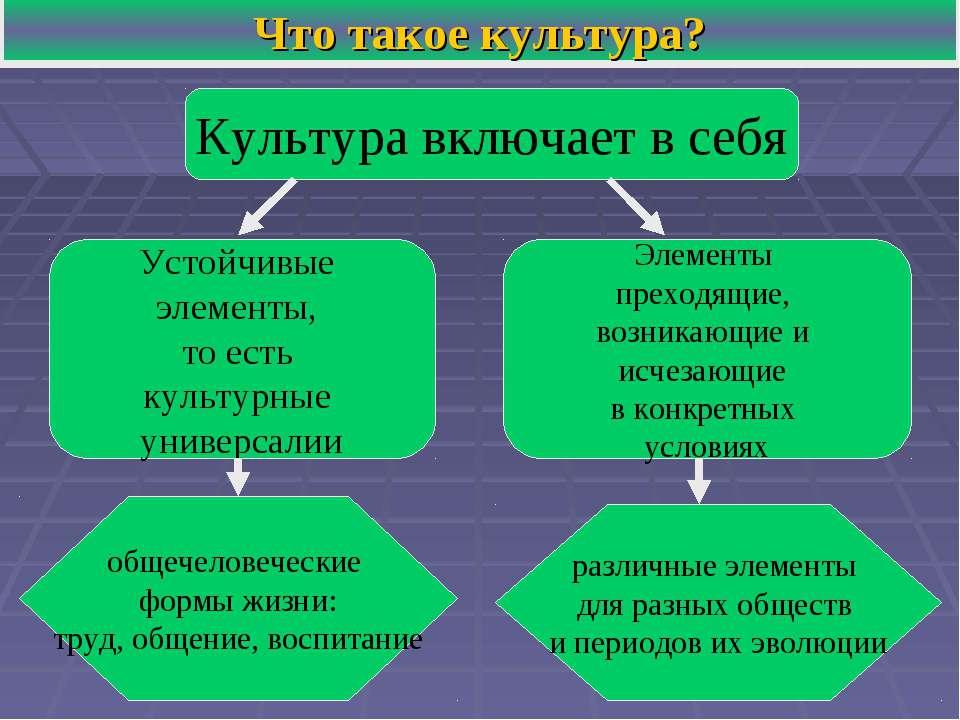 На тему презентацию культура и человек