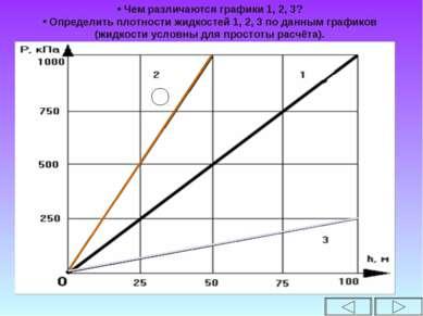 Чем различаются графики 1, 2, 3? Определить плотности жидкостей 1, 2, 3 по да...