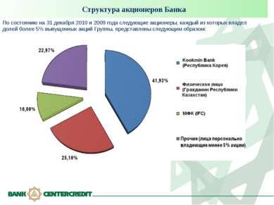 Структура акционеров Банка По состоянию на 31 декабря 2010 и 2009 года следую...