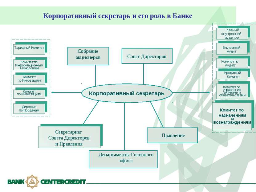 Корпоративный секретарь и его роль в Банке Правление Совет Директоров Собрани...