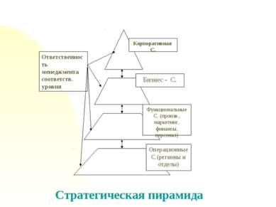 Стратегическая пирамида