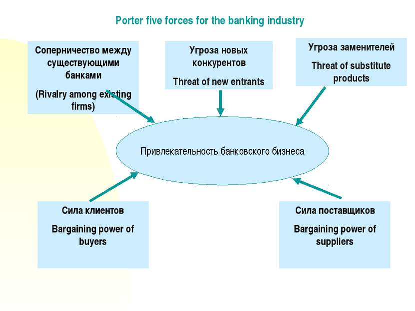 Porter five forces for the banking industry Соперничество между существующими...
