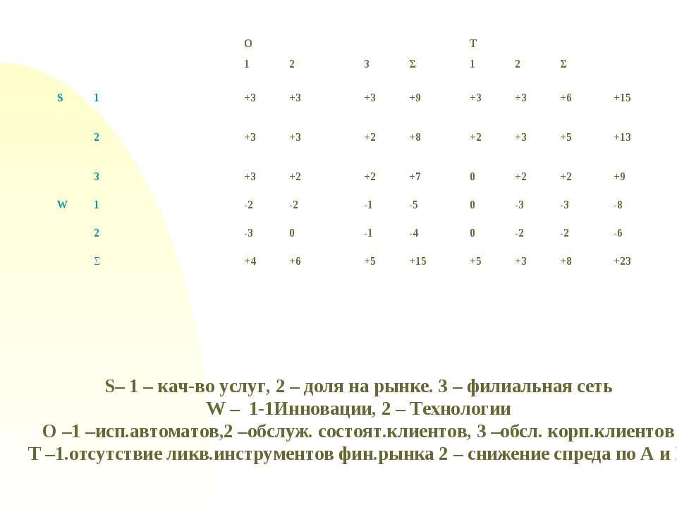 S– 1 – кач-во услуг, 2 – доля на рынке. 3 – филиальная сеть W – 1-1Инновации,...