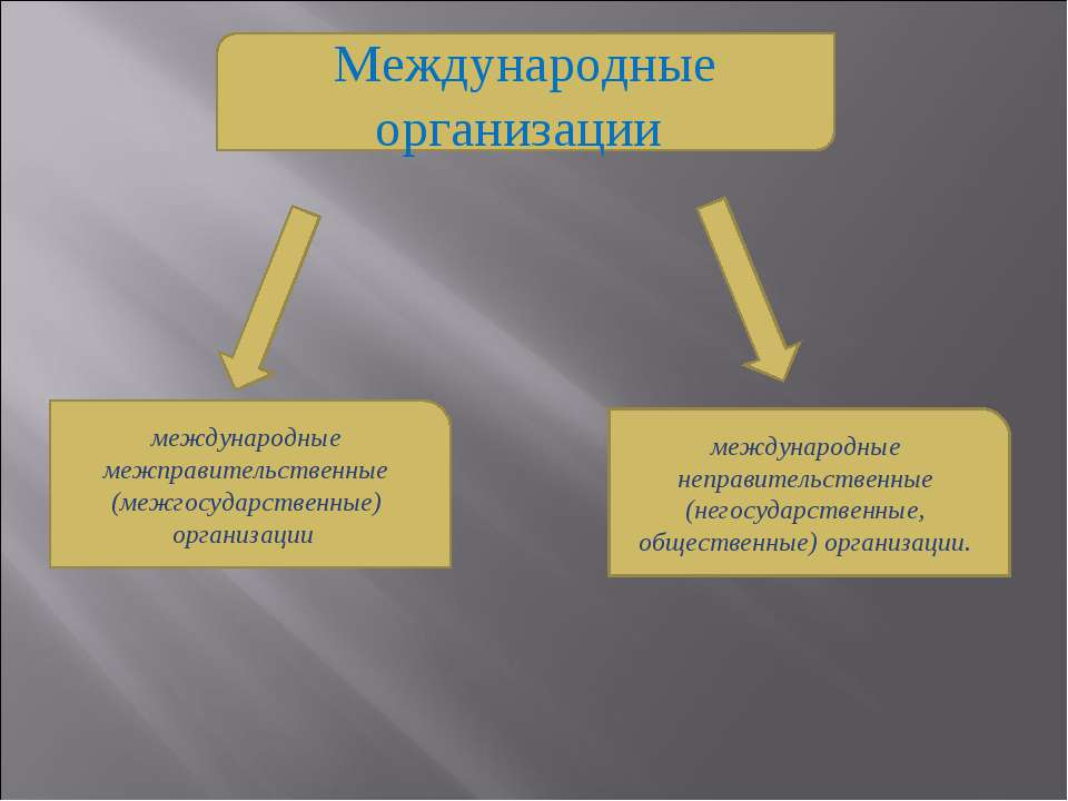 Международные организации международные межправительственные (межгосударствен...