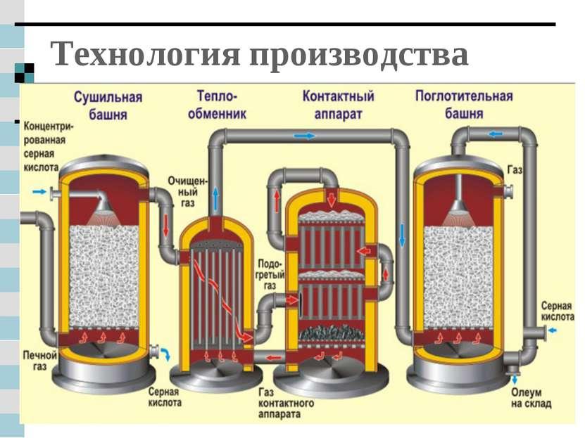 Технология производства