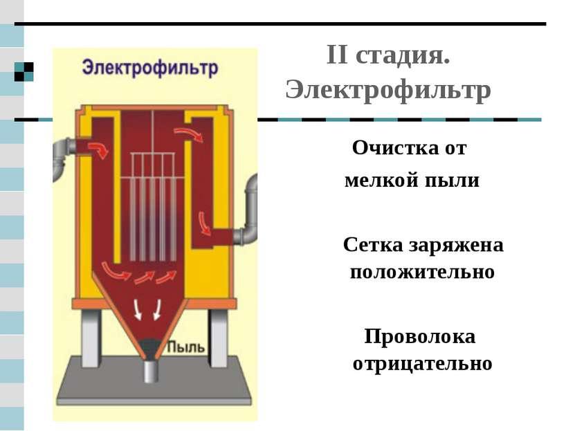 II стадия. Электрофильтр Очистка от мелкой пыли Сетка заряжена положительно П...