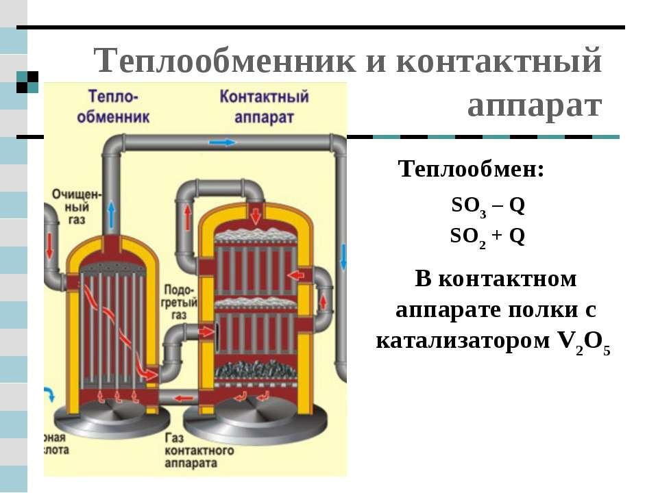 Теплообменник и контактный аппарат Теплообмен: SO3 – Q SO2 + Q В контактном а...