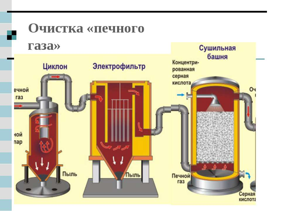 Очистка «печного газа»