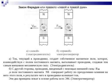 Закон Фарадея или правило «левой и правой руки» а) Ток, текущий в проводнике,...