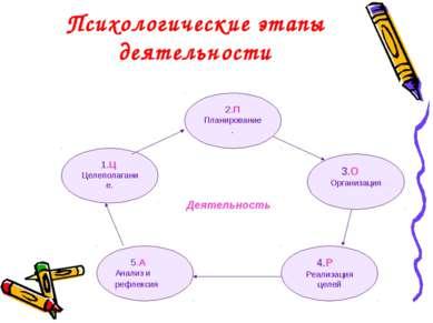 Психологические этапы деятельности Деятельность