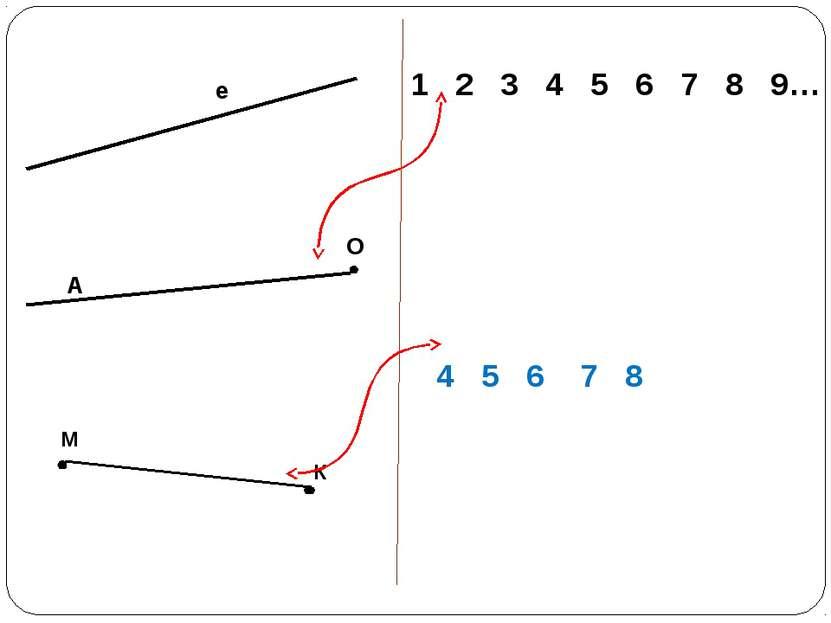 е A О К М 1 2 3 4 5 6 7 8 9… 4 5 6 7 8