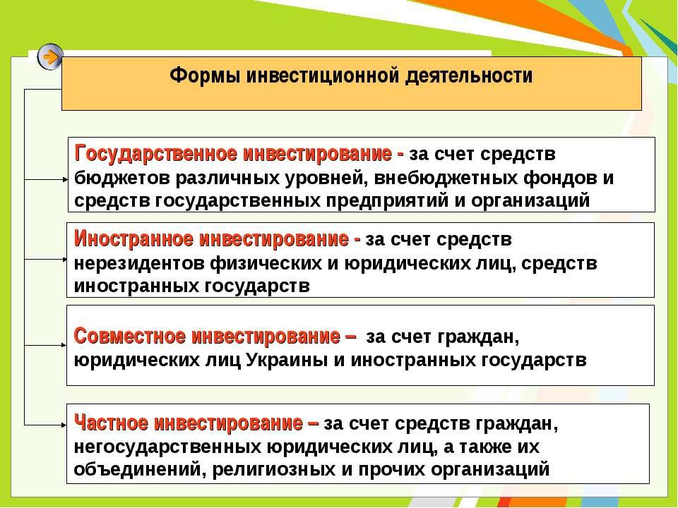 Формы инвестиционной деятельности Государственное инвестирование - за счет ср...
